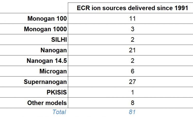 Sources per model